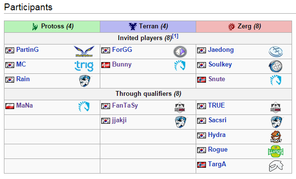 JoRoSaR's blog: Gfinity StarCraft Masters Players